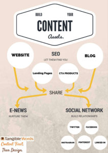 Content Assets - Tangible Words