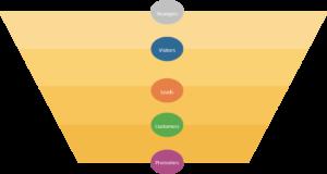 Hubspot Marketing Platform