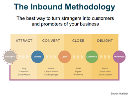 Hubspot-inbound-methodology