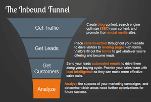 Hubspot Inbound Marketing Funnel EDCO webinar
