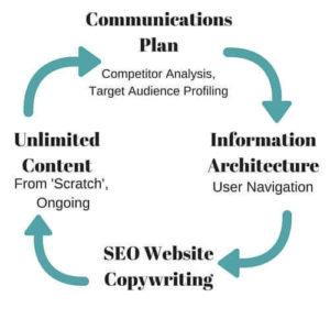 SEO Website Copywriting
