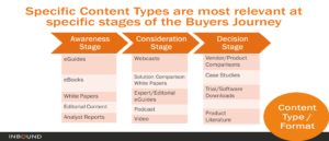 Specific Content Types for Buyers Journey