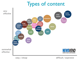 Content Marketing Strategy - Types