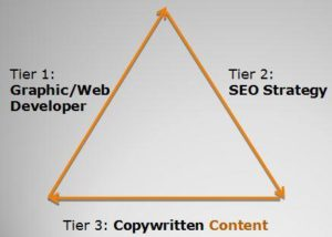 Website Copywriting Triangle