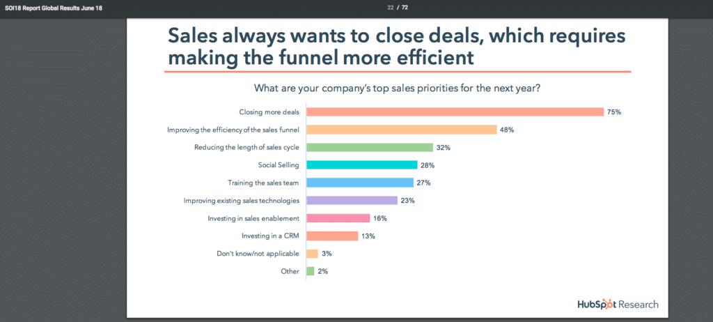 inbound marketing efficient sales funnel