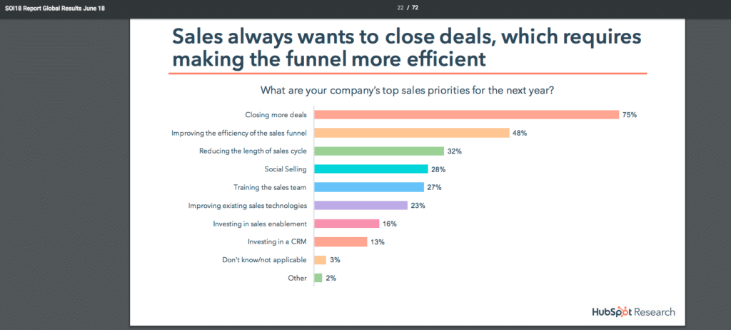 inbound marketing efficient sales funnel