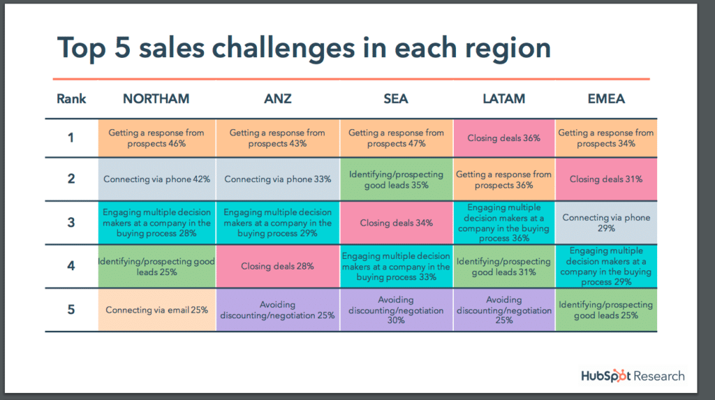 inbound marketing top 5 sales challenges