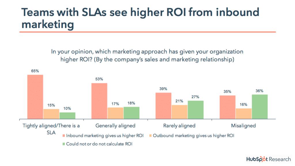 inbound marketing service level agreement ROI