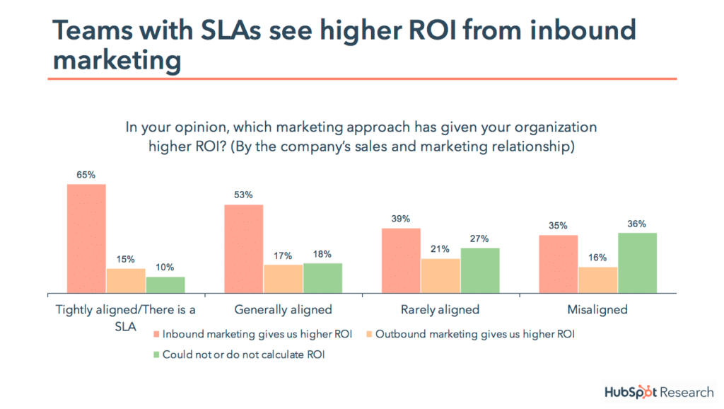 inbound marketing service level agreement ROI