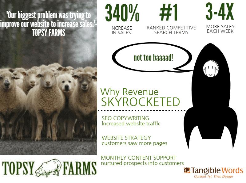 Topsy Farms SEO keywords