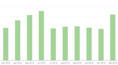 MDB Insight Landing Page Engagement 2018