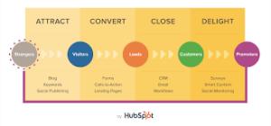inbound marketing: Attract, Convert, Close, Delight