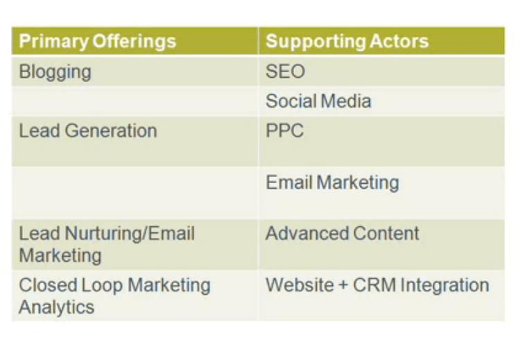 Primary-Offerings-Social-Media